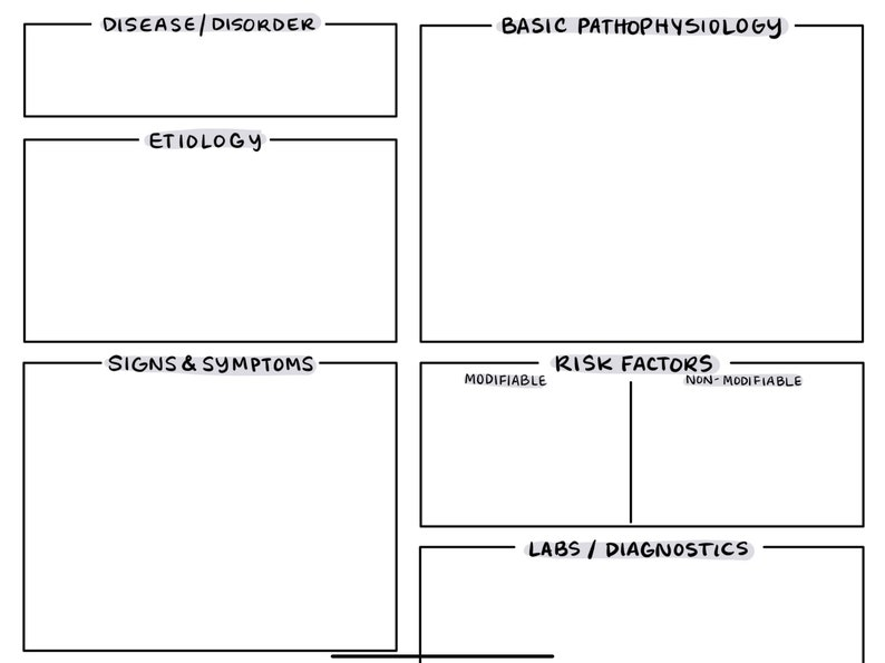 Med-Surg Pathophysiology Concept Map Template for Nursing ...