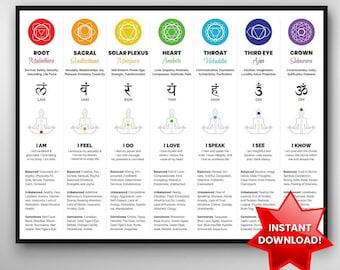 7 Chakras Chart Poster | Instant Download, Spiritual Decor, Chakra Wall Hanging, Chakra Decor Art, Spiritual Poster Gift, Chakra Wall Art