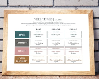 English Grammar Chart, Verb Tenses , Educational Poster, Classroom Poster, Kids English Posters