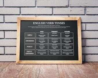 English Grammar - Verb Tenses on Blackboard Texture | Past Present Future |  Educational Poster, Classroom Poster | Digital Download