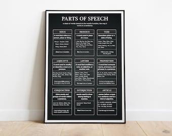English Grammar - Parts of Speech on Blackboard Texture | Past Present Future |  Educational Poster, Classroom Poster | Digital Download
