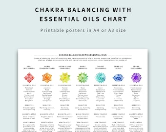 Chakra Balancing with Essential Oils - 7 Chakras Chart