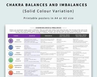 7 Chakras Chart – Balances & Imbalances (Coloured Poster)