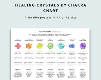 7 Chakras Chart - Healing Crystals By Chakra
