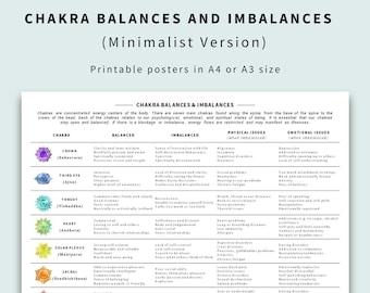 7 Chakras Chart – Balances & Imbalances (Minimalist Poster)