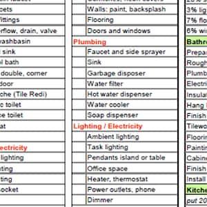 Kitchen Remodel Checklist Planner Printable Renovation Home Etsy