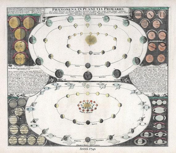 "Phaenomena in Planetis Primarus, 1742 Doppelmayr auth., celestial map on heavy cotton canvas, 50 x 70cm, 20 x 25"" approx."