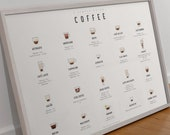A Simple Coffee Guide poster, Coffee recipe art, Coffee Print, Coffee poster, Kitchen art, Coffee lover gift, Coffee illustration