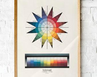 Vintage Bauhaus Color theory poster | Johannes Itten, 1921 Lithograph. | Art classroom printable wall art | Color wheel poster