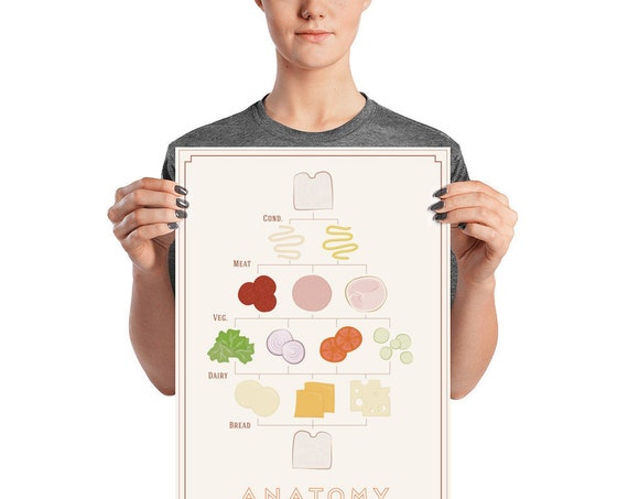 Anatomy of a Sandwich Poster
