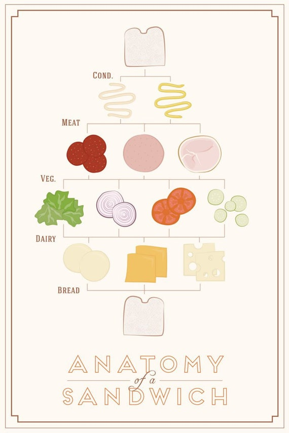 anatomy of a sandwich