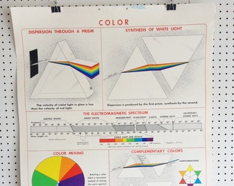1950 Applications Refraction vintage Physics Classroom Chart