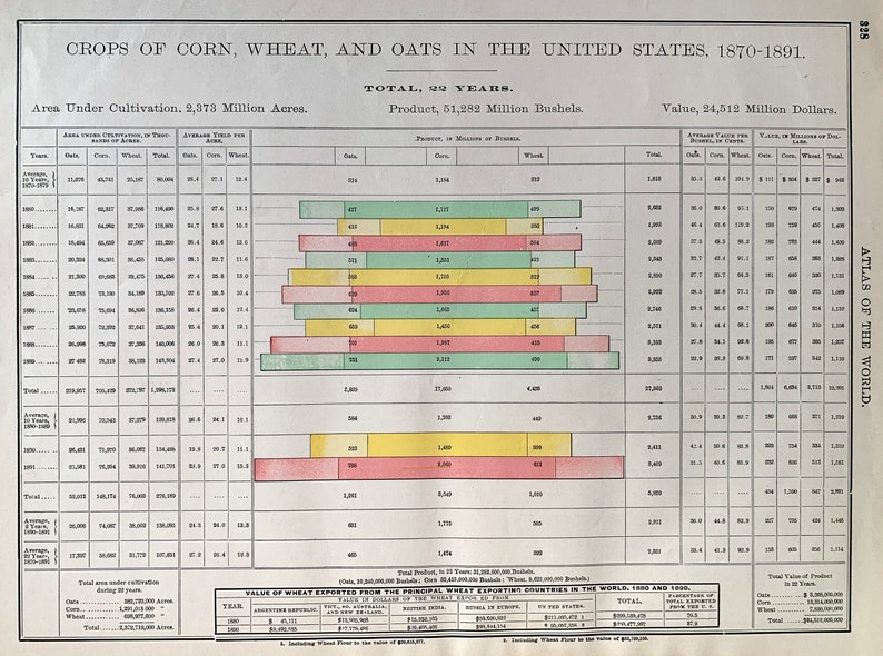 Cities in the United States Original 1901 Social Statistics Chart Population Chart