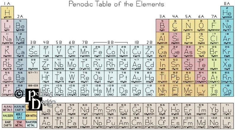 Pdf tavola periodica degli elementi