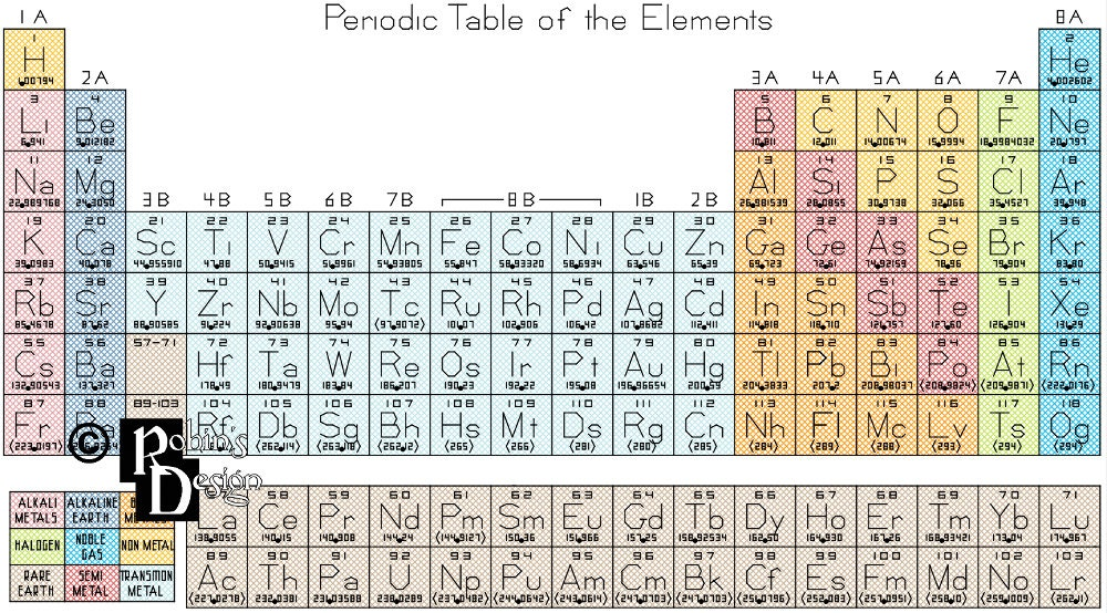 Periodic table of the elements cross stitch pattern pdf etsy zoom urtaz Gallery