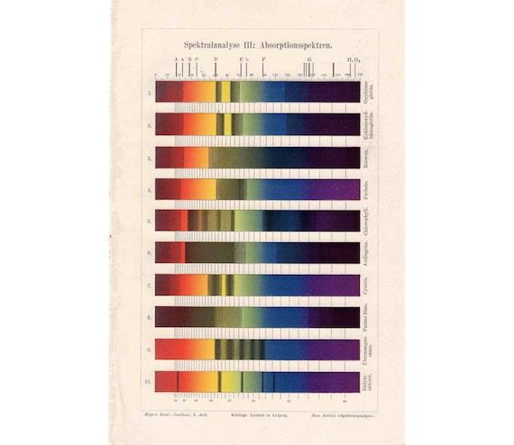 1894 Color Spectrum Print Original Antique Astronomy Print Color Spectral Analysis Color Absorption Color Spectra Of Light
