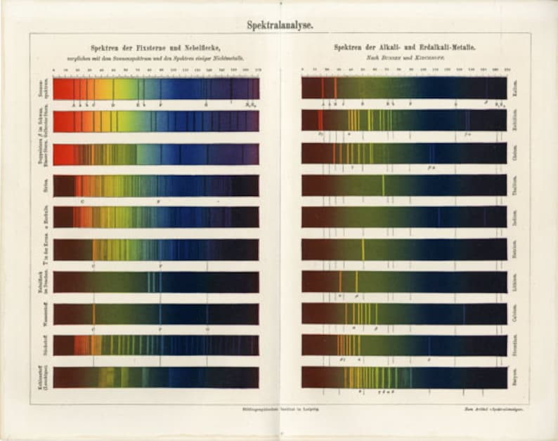 c  1894 COLOR SPECTRUM print - original antique astronomy print - color  spectral analysis - color absorption - color spectra of light
