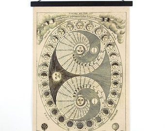 Pull Down Chart - Moon Phases Print Celestial Map - Les phases de la lune Vintage Reproduction Canvas Hanging Chart Astrology - M001CV