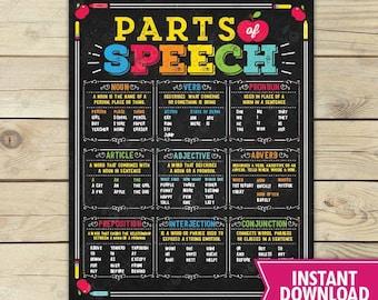 English Grammar Parts of Speech Poster - Classroom Grammar Poster - High School English - Teacher Classroom Decor - Teacher Printables