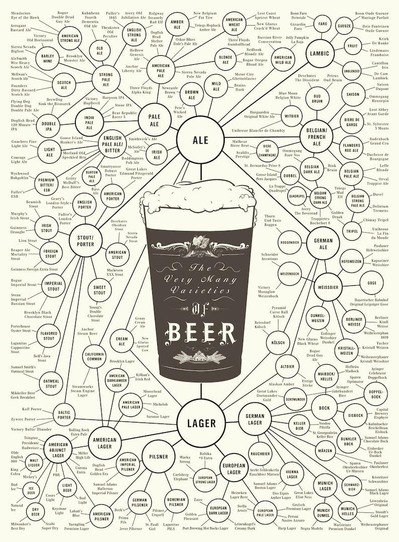 The Very Many Varieties of Beer 18 x 24 Print image 0