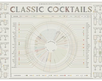 Constitutions of Classic Cocktails
