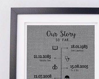 77fd86eedfb04 Our Story So Far Timeline Print • Gift for Husband • 2 Year Anniversary  Gift • Cotton Anniversary Gift • Linen Anniversary • Gift for Wife