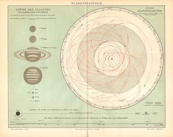 1897 Planets of the Solar System Original Antique Map