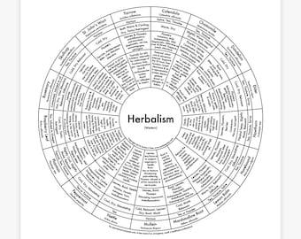 "Herbalism Letterpress Print 8""x8"""
