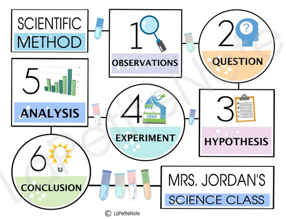 image about Scientific Method Printable referred to as Printable Customized Clinical Solution Clroom Poster