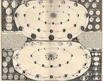 Original 1733 Large Solar System 1902 astronomy space stars planets, saturn venus star chart print universe illustration astronomy 2