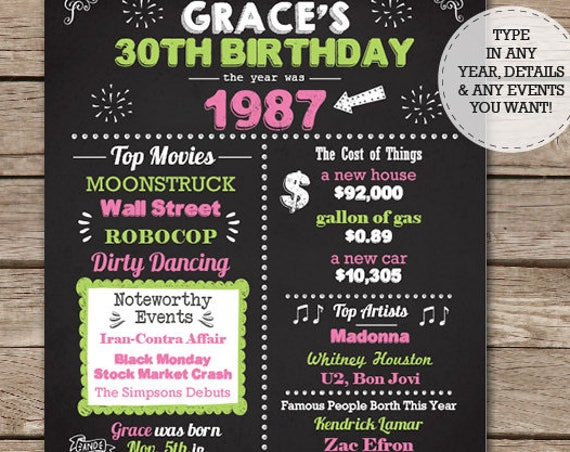 30th Birthday Chalkboard - 40th Birthday Chalkboard - 50th Birthday Chalkboard - 60th Birthday Chalkboard - Use for Any Year - Editable Text