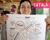 """CA - CATALAN - Poster Cheat sheet for physiological birth A2 (17"""" X 24"""") to hang for midwives, nurses, doulas, yoga teachers, kinesiologists"""