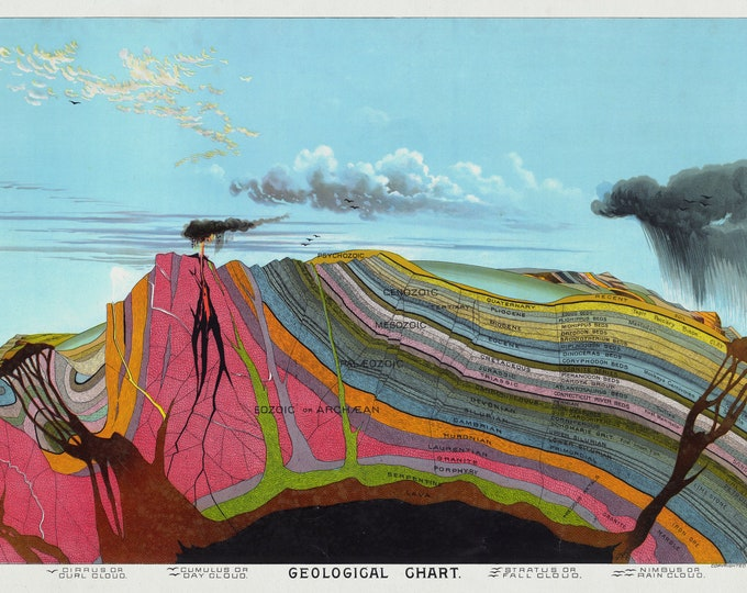 Geological Chart Poster Art Print Canvas or Paper
