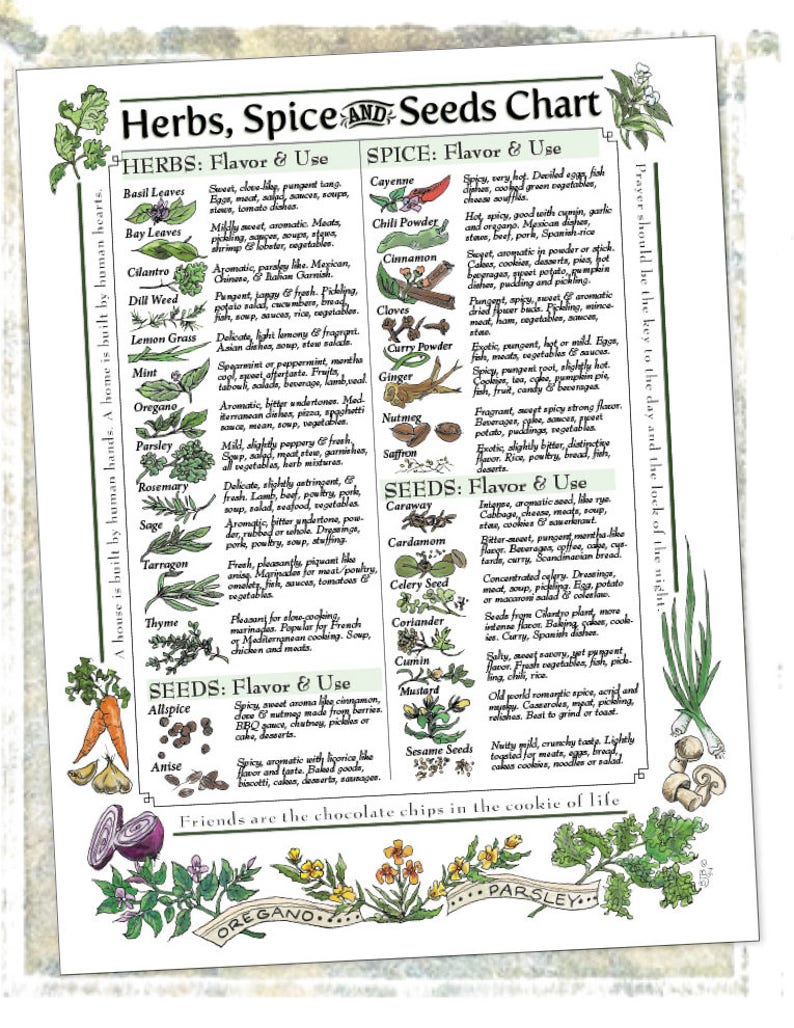 Downloadable: Herbs, Spice & Seeds Chart for Kitchen