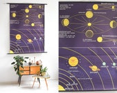 Moon phases astronomy poster
