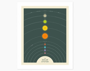 SOLAR SYSTEM (Giclée Fine Art Print or Photo Paper Print) Minimal, Modern Solar System Map (Unframed)