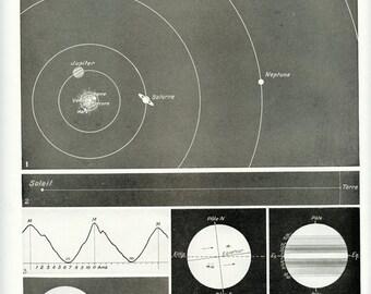 1936 Vintage sun print Astronomy print Sun poster Sun illustration Vintage map of the planets  Astronomy gift Sun decor Astronomy decor