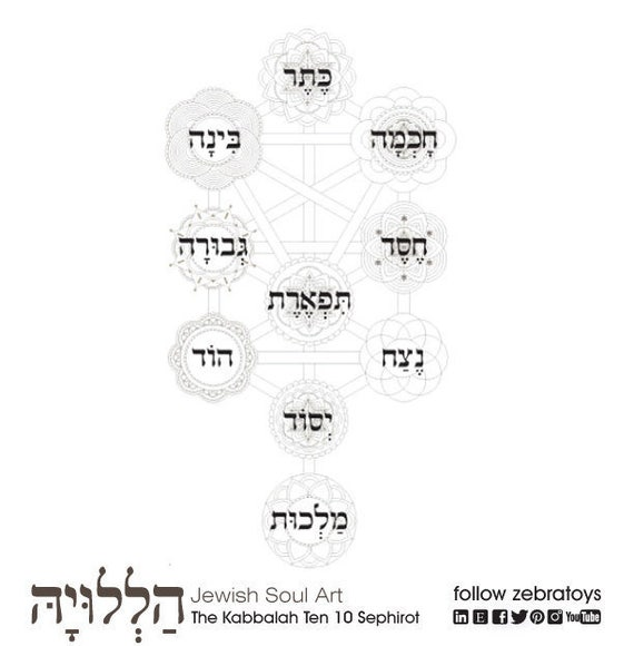 Kabbalah Tree Of Life Judaic Coloring Page Jewish Etsy