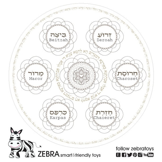 This is a picture of Printable Seder Plate throughout pesach seder