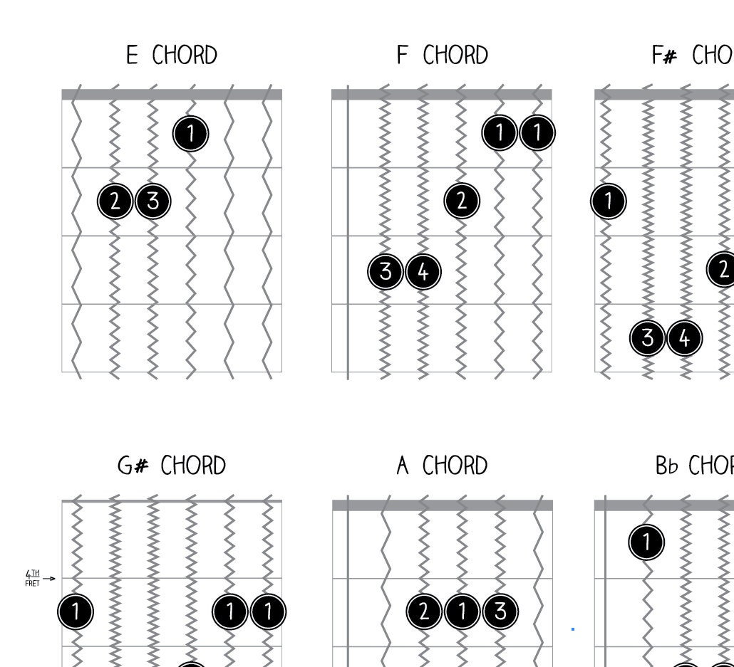 Guitar Chords Guitar Guitar Chord Chart Chord Chart Music Notes