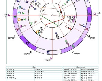 60 Minute  Astrological Transit Chart Reading by Phone