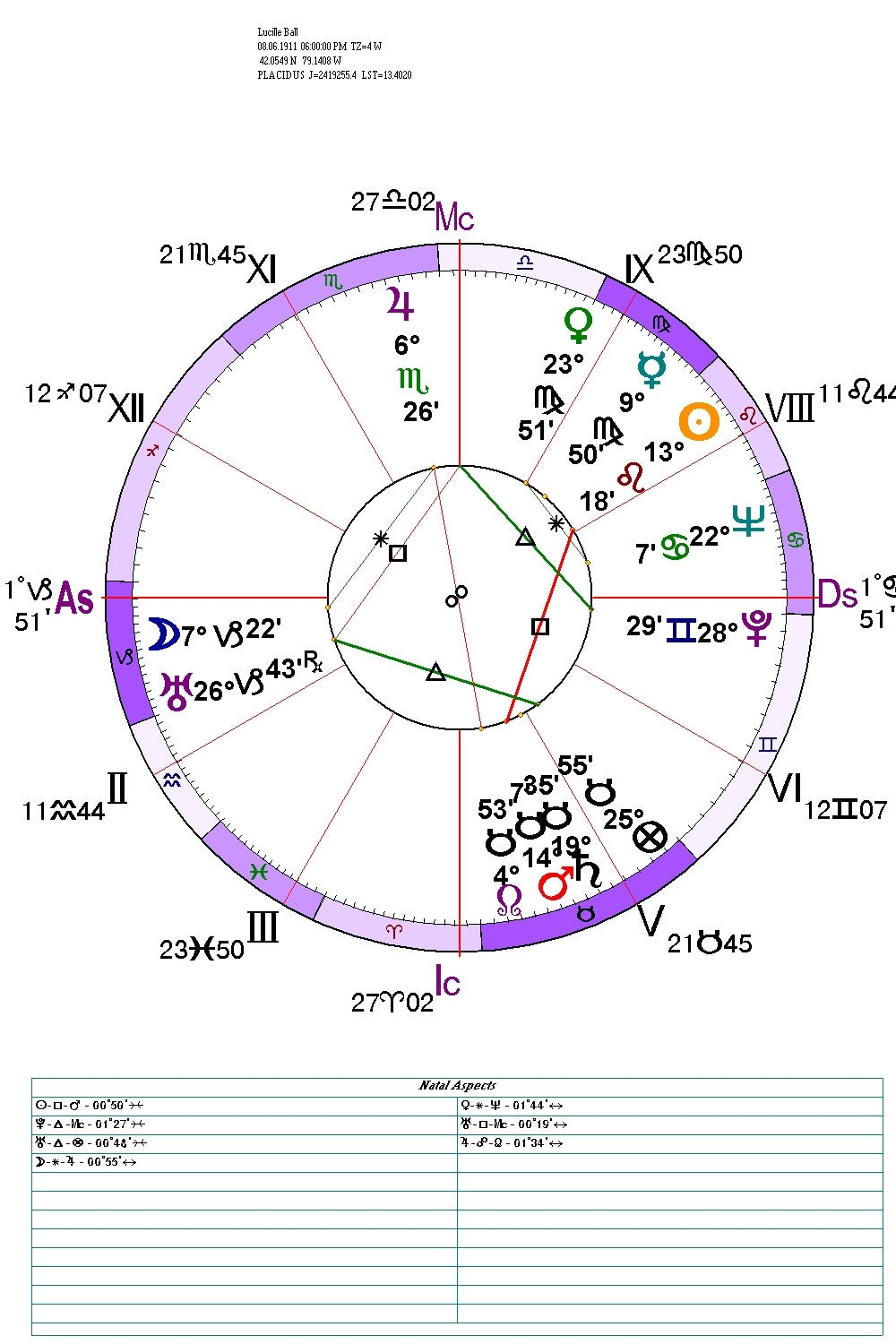60 Minute Natal Chart Astrological Reading by Phone