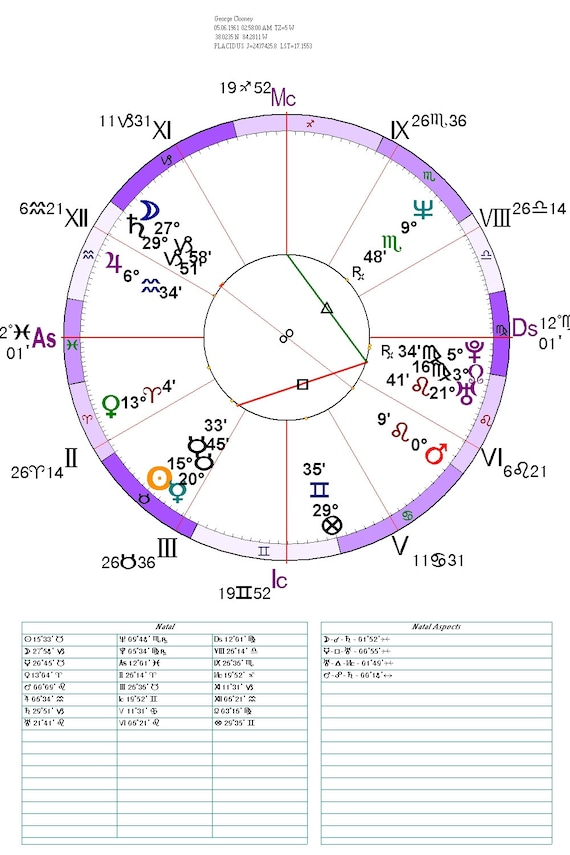 60 Minute Astrological Solar Return Chart Reading By Phone