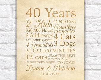40 Year Anniversary, 40th Anniversary Gift for Parents, Grandparents, Non Traditional Gift, Meaningful, In Laws, Family Quotes | WF49