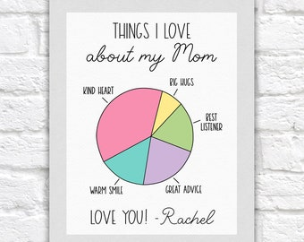Gift for Mom, Custom Pie Chart, Cute Personalized Gifts for Mom, Things I Love about my MOM - Gift to Mom on Birthday, Bedroom Decor Mom