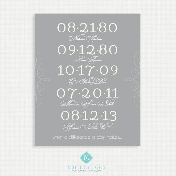 Wall Decor - Important Dates Poster, Family Special Dates Poster Art, Family Date, Birth Dates Wall Art 8 X 10