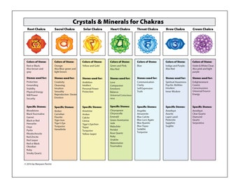 graphic relating to Free Printable Chakra Chart called Chakra chart Etsy