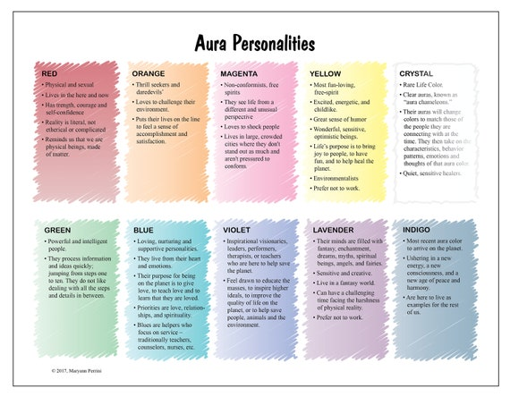 Laminated Chart Poster Of The Personalities Types That Etsy