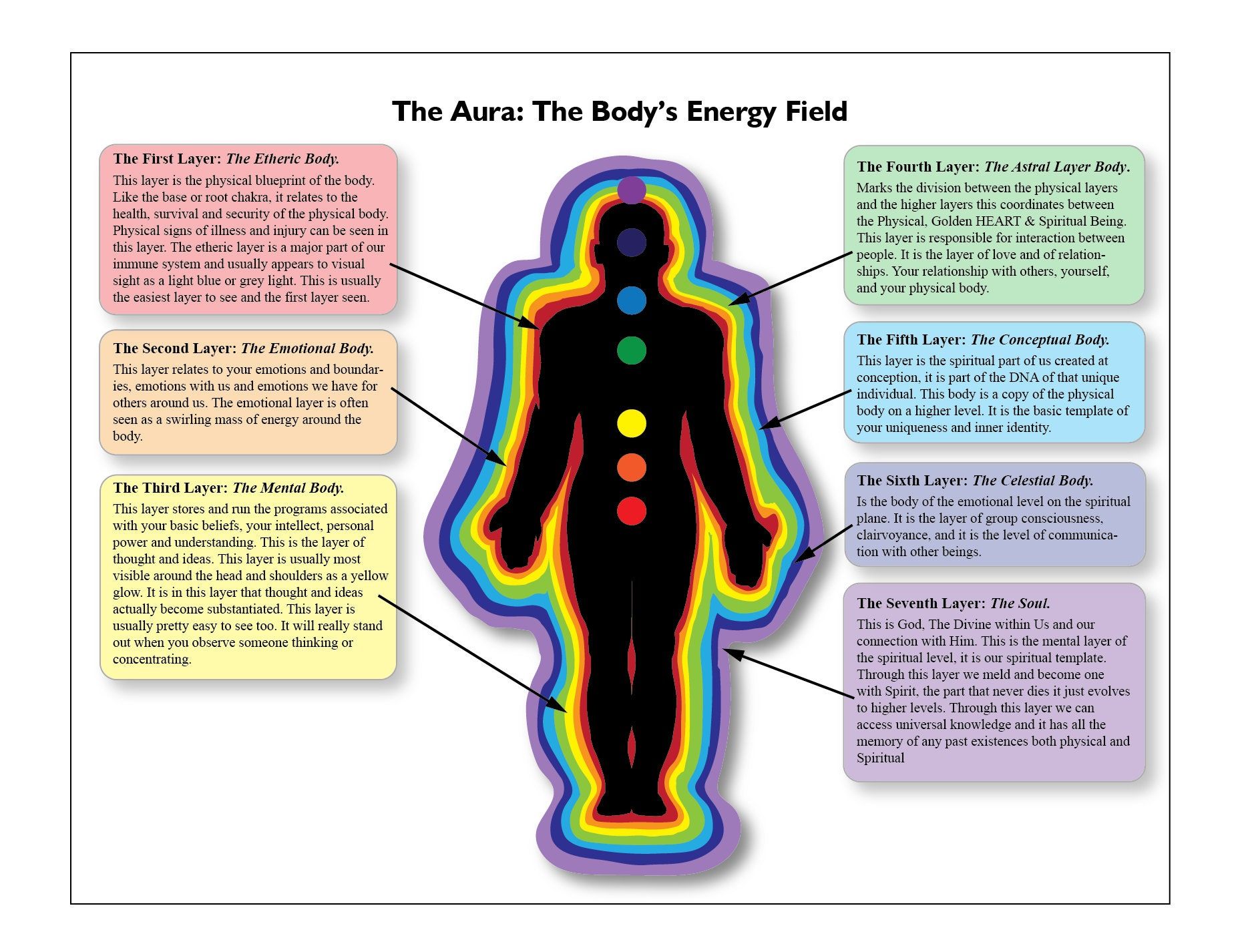 Printable Aura Chart Poster Of The Bodys Energy Field Etsy