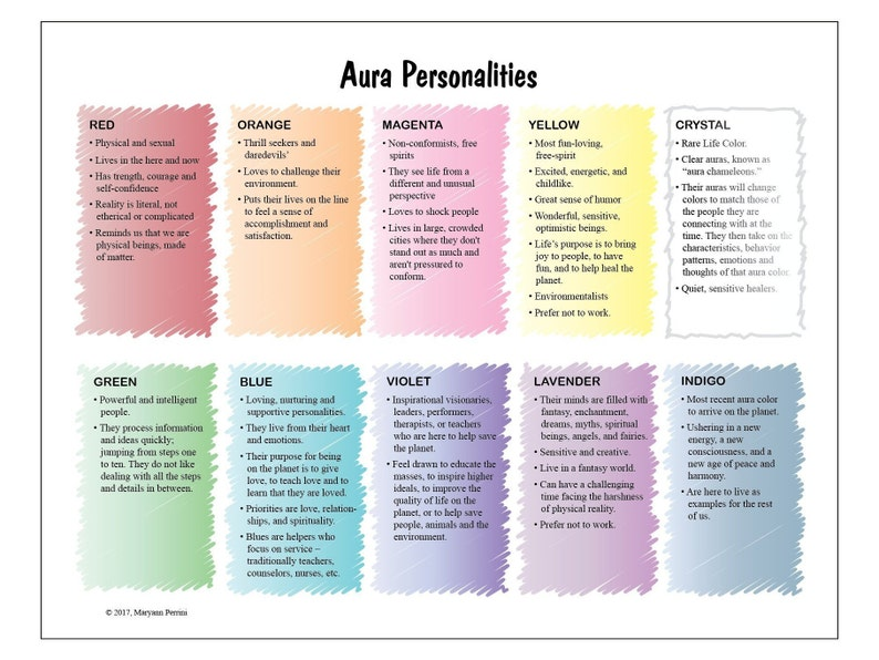 LAMINATED Poster of Aura Personality Types
